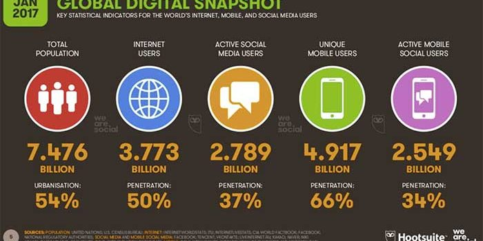 Digital trends 2017 by We Are Social