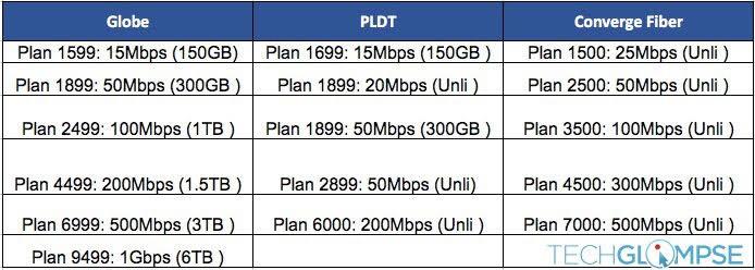globe-pldt-converge-fiber-plan