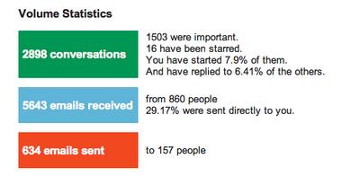 Gmail Analytics!