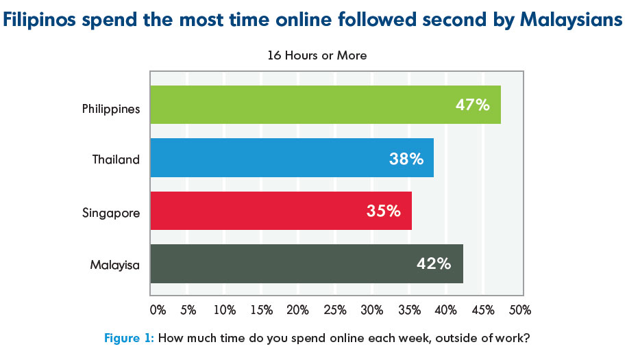 Filipinos-spend-the-most-time-online-followed-second-by-Malaysians